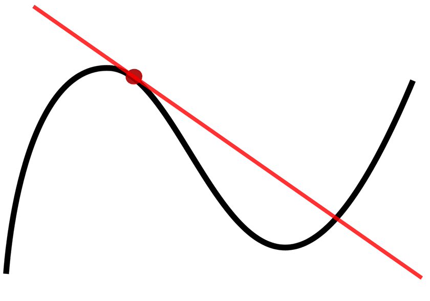 Derivatives: Definition, Rules, Examples, and Solution